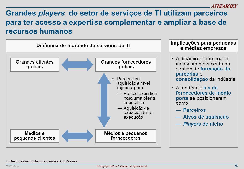 56 55/10056/dtp© Copyright 2005, A.T. Kearney. All rights reserved Grandes players do setor de serviços de TI utilizam parceiros para ter acesso a exp