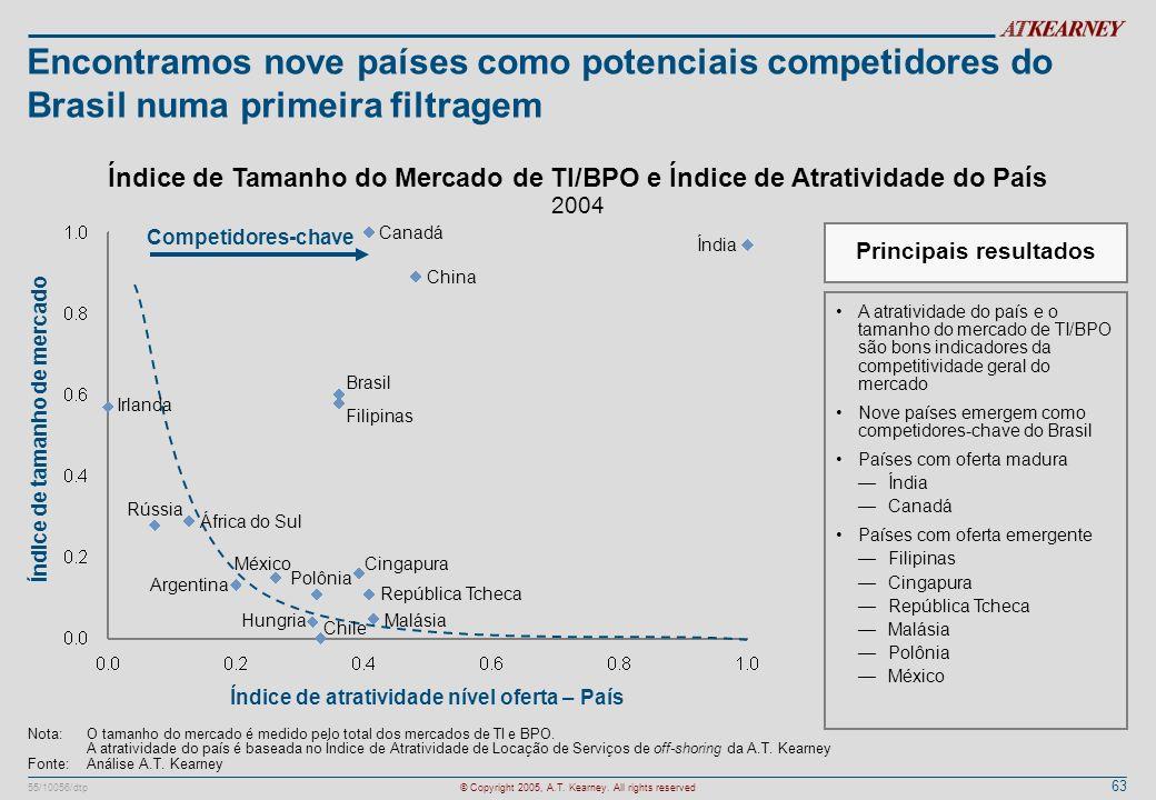 63 55/10056/dtp© Copyright 2005, A.T. Kearney. All rights reserved Encontramos nove países como potenciais competidores do Brasil numa primeira filtra