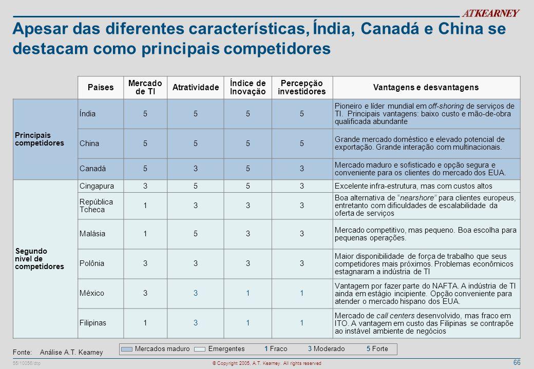 66 55/10056/dtp© Copyright 2005, A.T. Kearney. All rights reserved Apesar das diferentes características, Índia, Canadá e China se destacam como princ