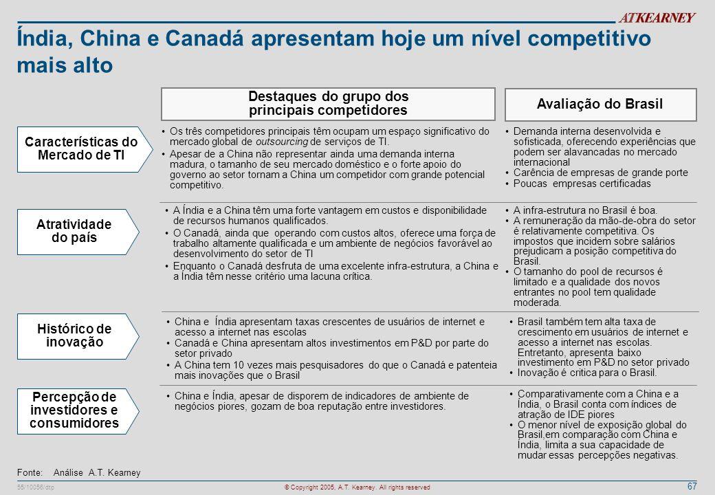 67 55/10056/dtp© Copyright 2005, A.T. Kearney. All rights reserved Índia, China e Canadá apresentam hoje um nível competitivo mais alto Destaques do g