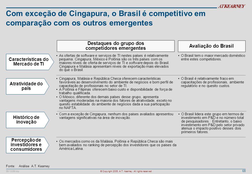 68 55/10056/dtp© Copyright 2005, A.T. Kearney. All rights reserved Com exceção de Cingapura, o Brasil é competitivo em comparação com os outros emerge