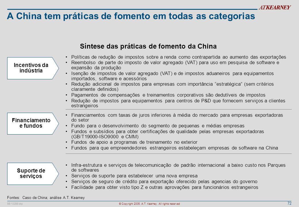 72 55/10056/dtp© Copyright 2005, A.T. Kearney. All rights reserved A China tem práticas de fomento em todas as categorias Incentivos da indústria Polí