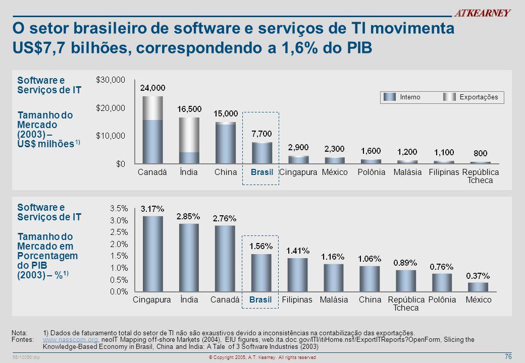 76 55/10056/dtp© Copyright 2005, A.T. Kearney. All rights reserved Tamanho do Mercado em Porcentagem do PIB (2003) – % 1) Tamanho do Mercado (2003) –