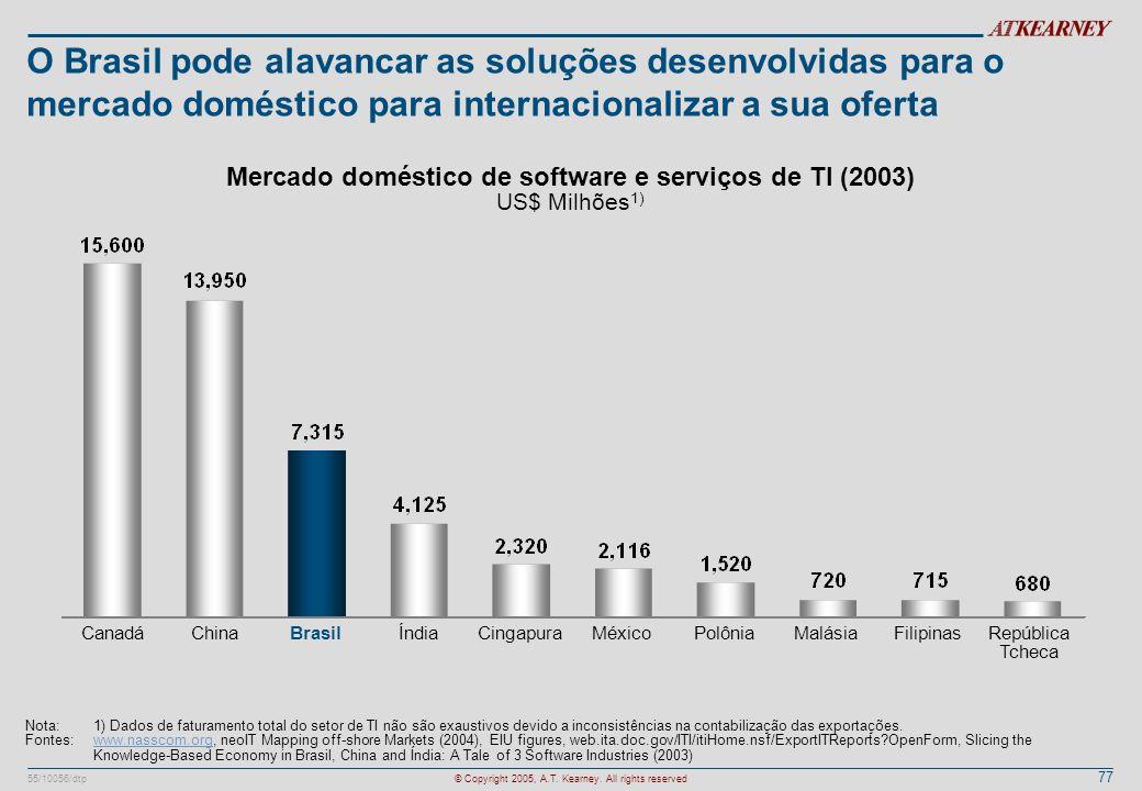 77 55/10056/dtp© Copyright 2005, A.T. Kearney. All rights reserved O Brasil pode alavancar as soluções desenvolvidas para o mercado doméstico para int