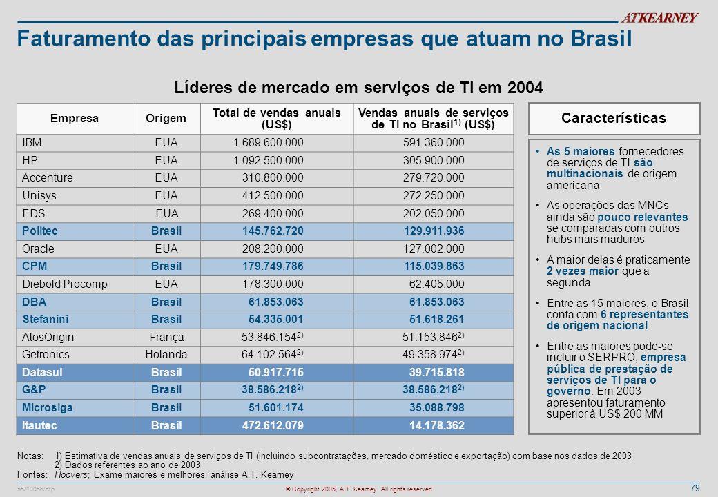 79 55/10056/dtp© Copyright 2005, A.T. Kearney. All rights reserved Faturamento das principais empresas que atuam no Brasil EmpresaOrigem Total de vend
