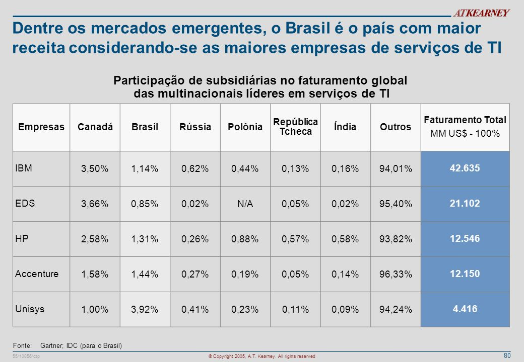 80 55/10056/dtp© Copyright 2005, A.T. Kearney. All rights reserved Dentre os mercados emergentes, o Brasil é o país com maior receita considerando-se
