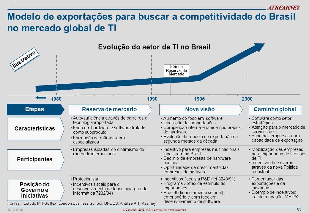 85 55/10056/dtp© Copyright 2005, A.T. Kearney. All rights reserved Modelo de exportações para buscar a competitividade do Brasil no mercado global de
