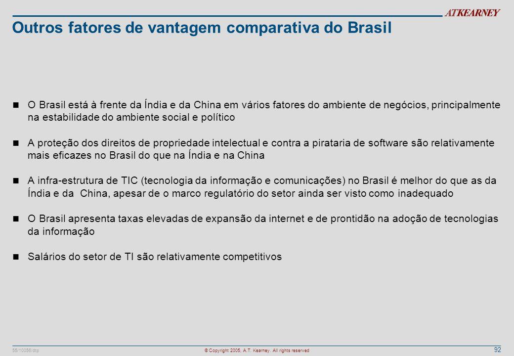 92 55/10056/dtp© Copyright 2005, A.T. Kearney. All rights reserved Outros fatores de vantagem comparativa do Brasil n O Brasil está à frente da Índia