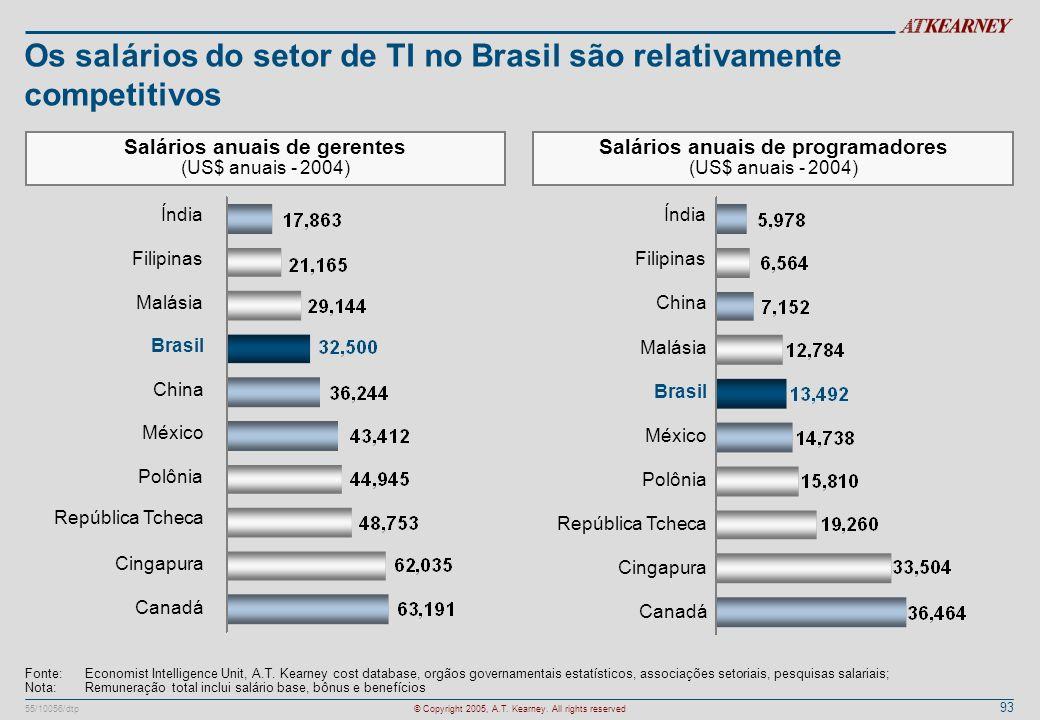 93 55/10056/dtp© Copyright 2005, A.T. Kearney. All rights reserved Os salários do setor de TI no Brasil são relativamente competitivos Salários anuais