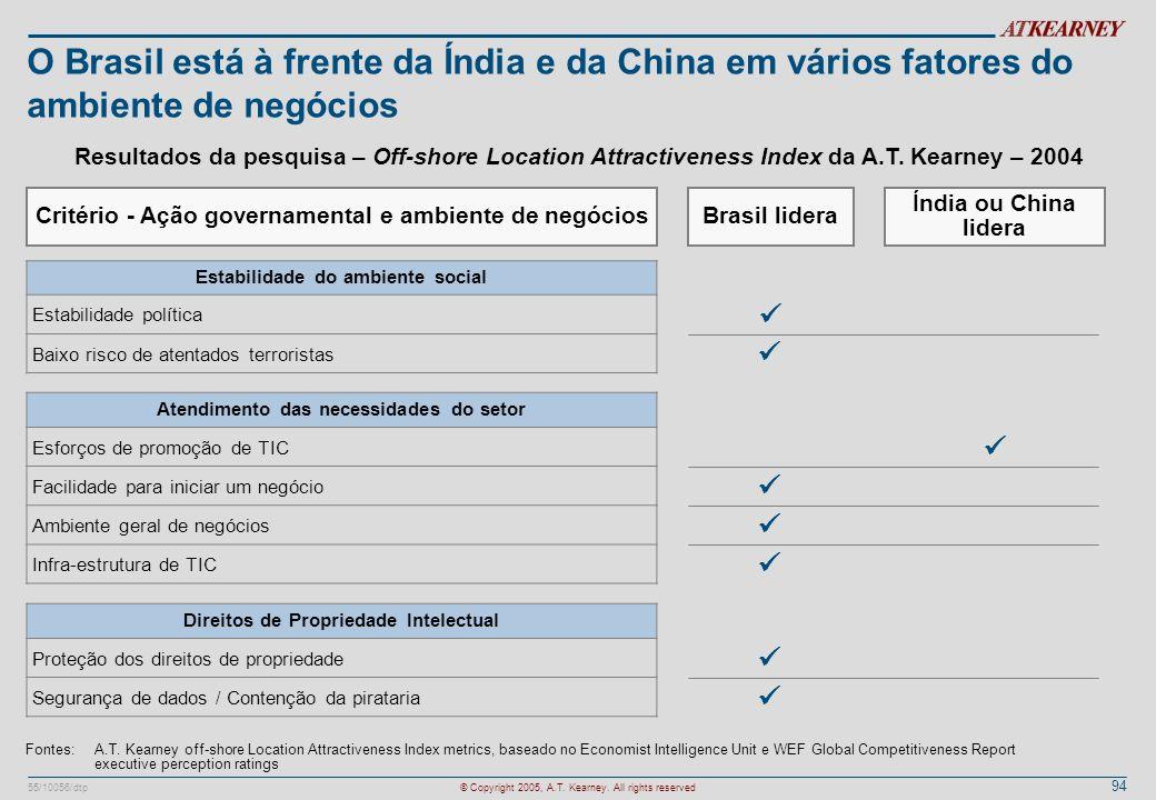94 55/10056/dtp© Copyright 2005, A.T. Kearney. All rights reserved O Brasil está à frente da Índia e da China em vários fatores do ambiente de negócio