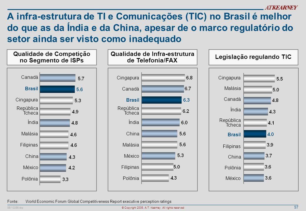 97 55/10056/dtp© Copyright 2005, A.T. Kearney. All rights reserved A infra-estrutura de TI e Comunicações (TIC) no Brasil é melhor do que as da Índia