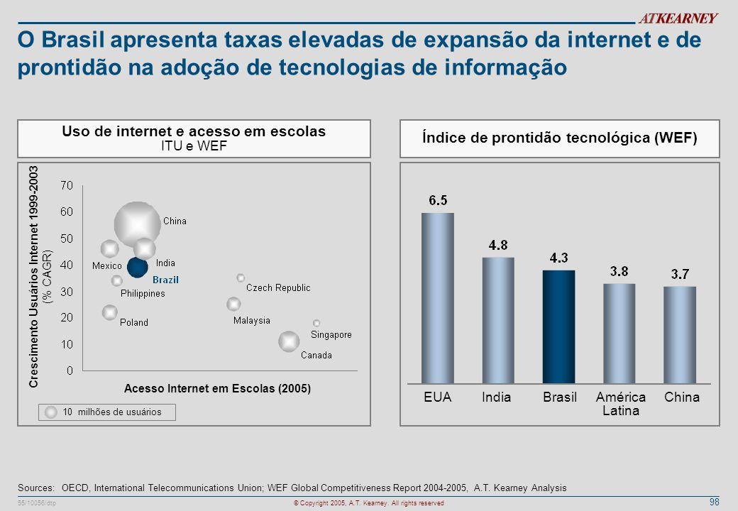 98 55/10056/dtp© Copyright 2005, A.T. Kearney. All rights reserved O Brasil apresenta taxas elevadas de expansão da internet e de prontidão na adoção
