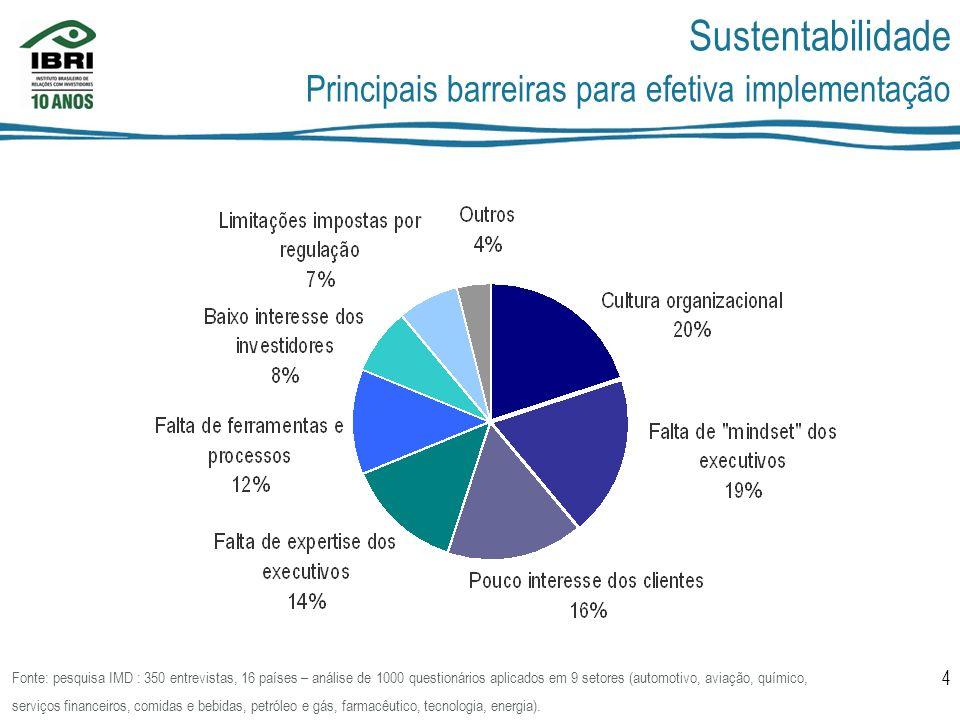 5 Sustentabilidade Por que envolver o RI nessa agenda.