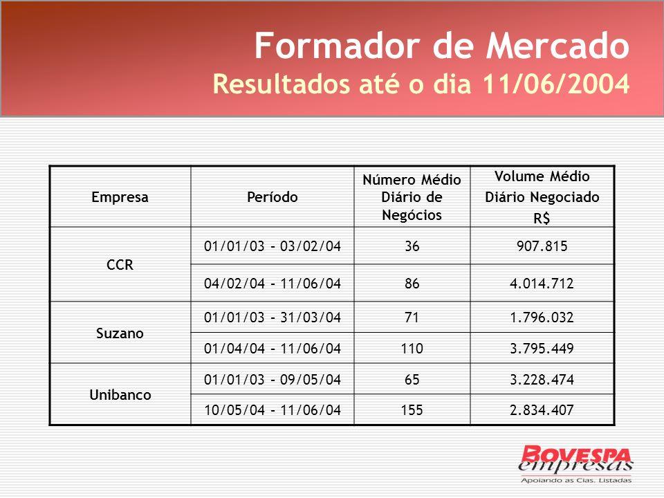 Formador de Mercado Resultados até o dia 11/06/2004 EmpresaPeríodo Número Médio Diário de Negócios Volume Médio Diário Negociado R$ CCR 01/01/03 – 03/