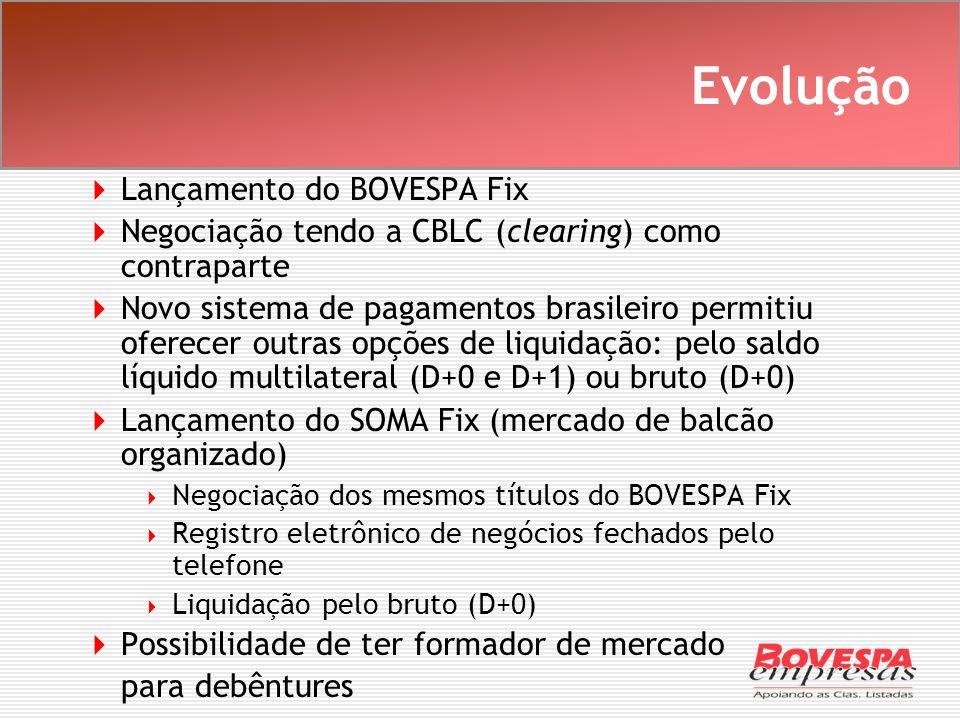 Evolução Lançamento do BOVESPA Fix Negociação tendo a CBLC (clearing) como contraparte Novo sistema de pagamentos brasileiro permitiu oferecer outras