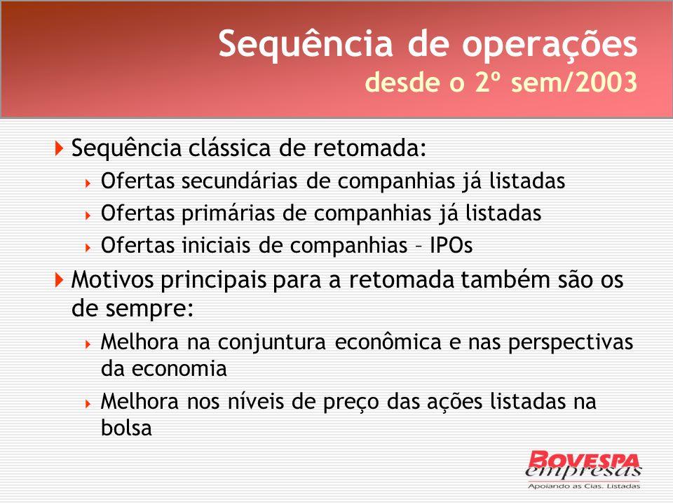 Sequência de operações desde o 2º sem/2003 Sequência clássica de retomada: Ofertas secundárias de companhias já listadas Ofertas primárias de companhi