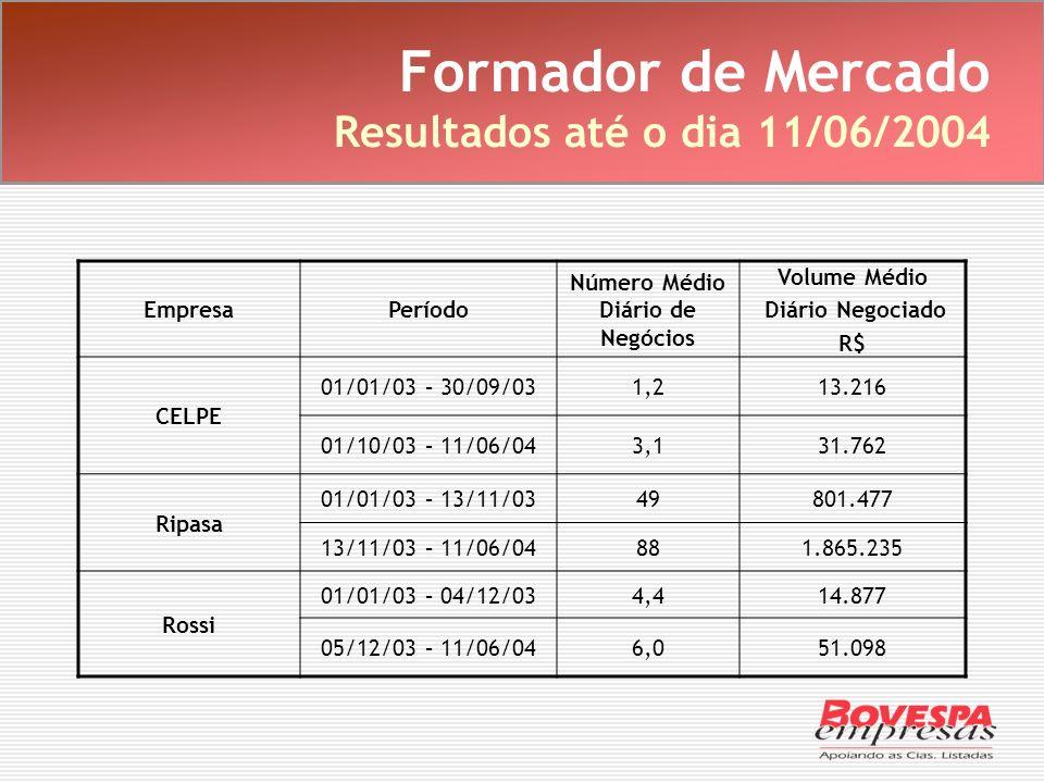 Formador de Mercado Resultados até o dia 11/06/2004 EmpresaPeríodo Número Médio Diário de Negócios Volume Médio Diário Negociado R$ CELPE 01/01/03 – 3