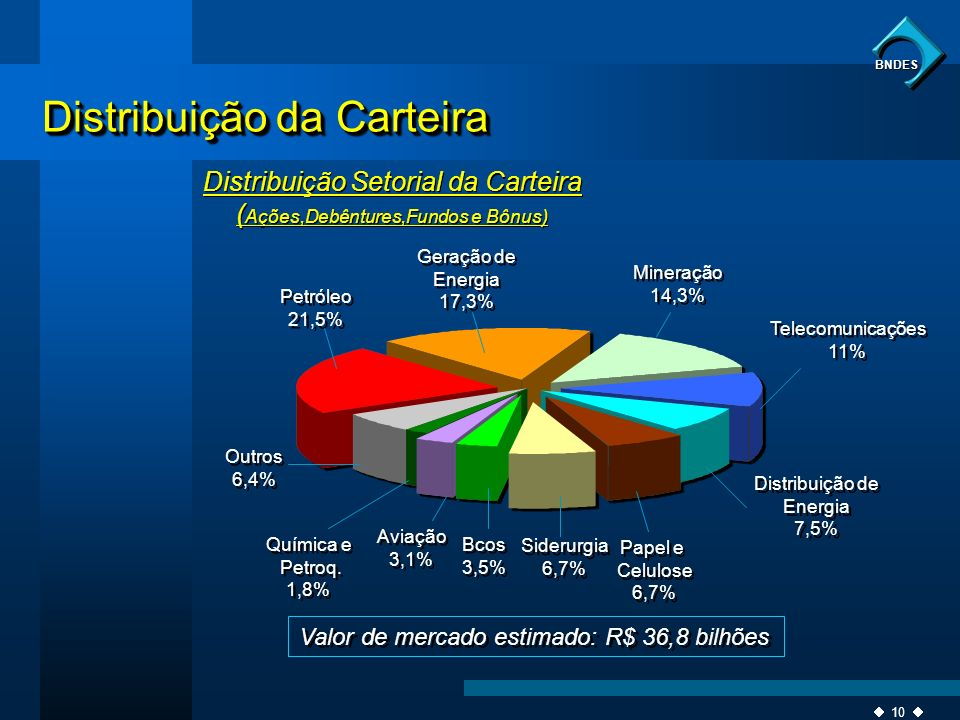 10 BNDES Distribuição da Carteira Distribuição Setorial da Carteira ( Ações,Debêntures,Fundos e Bônus) Valor de mercado estimado: R$ 36,8 bilhões Gera