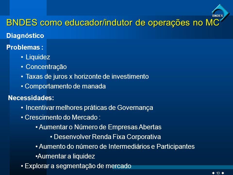 13 BNDES BNDES como educador/indutor de operações no MC Diagnóstico Problemas : Liquidez Concentração Taxas de juros x horizonte de investimento Compo