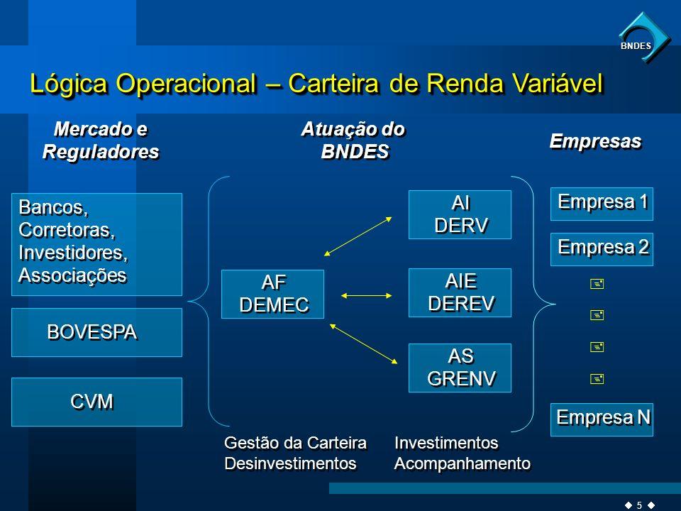 5 BNDES Lógica Operacional – Carteira de Renda Variável Mercado e Reguladores Mercado e Reguladores Atuação do BNDES Atuação do BNDES Empresas Bancos,