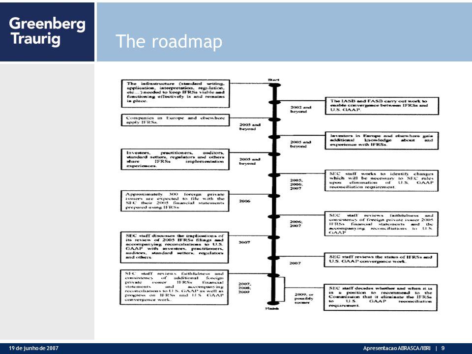 19 de junho de 2007Apresentacao ABRASCA/IBRI | 9 The roadmap
