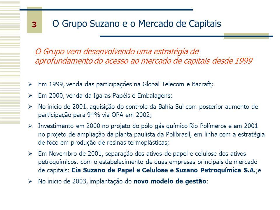 3 O Grupo Suzano e o Mercado de Capitais O Grupo vem desenvolvendo uma estratégia de aprofundamento do acesso ao mercado de capitais desde 1999 Em 199