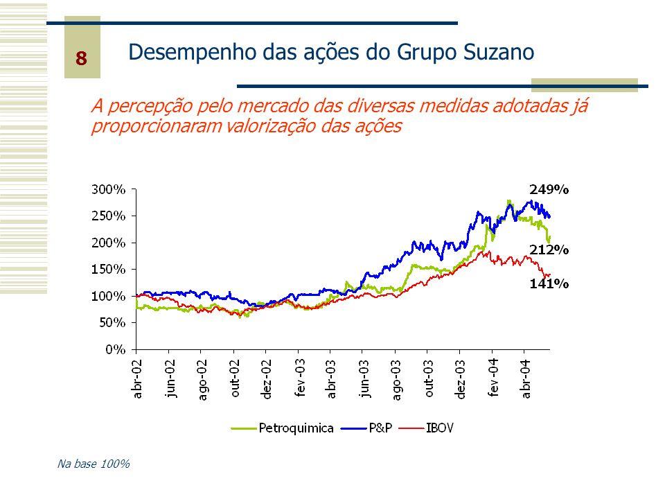 8 Desempenho das ações do Grupo Suzano Na base 100% A percepção pelo mercado das diversas medidas adotadas já proporcionaram valorização das ações