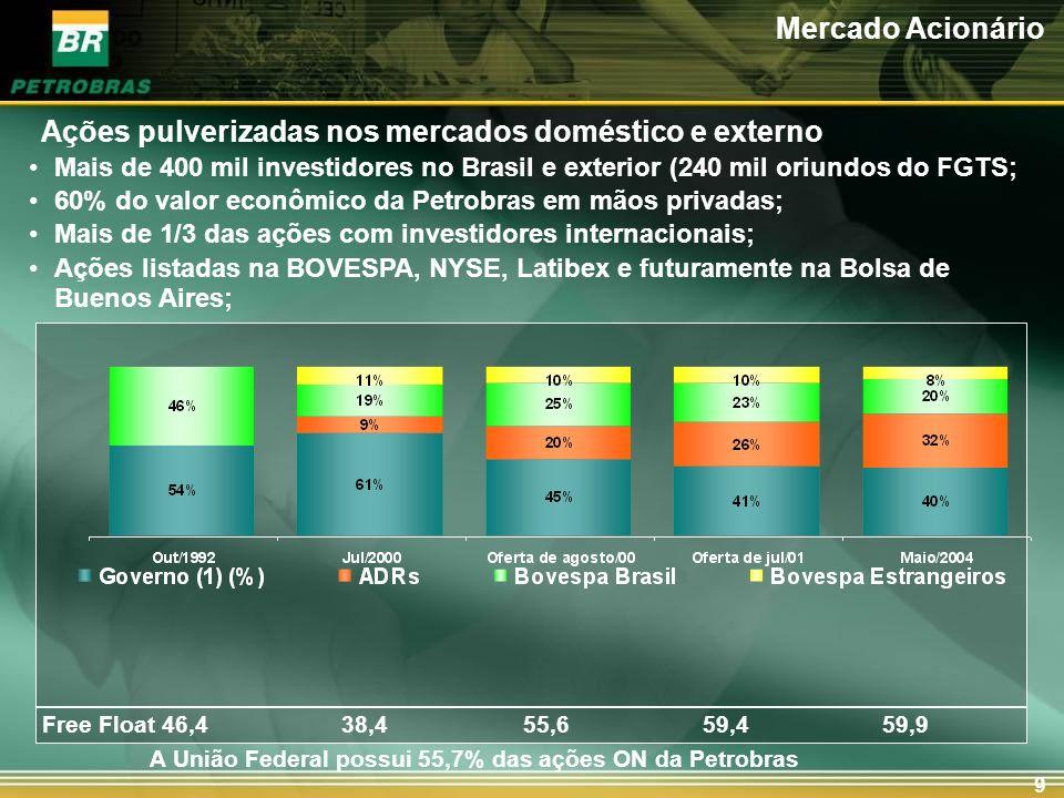 9 Mais de 400 mil investidores no Brasil e exterior (240 mil oriundos do FGTS; 60% do valor econômico da Petrobras em mãos privadas; Mais de 1/3 das a