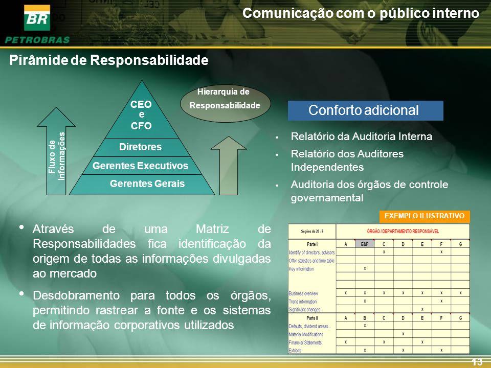 13 Comunicação com o público interno Pirâmide de Responsabilidade Através de uma Matriz de Responsabilidades fica identificação da origem de todas as