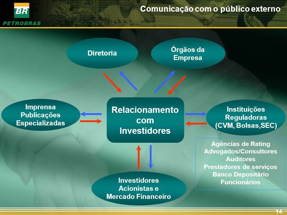 14 Relacionamento com Investidores Diretoria Imprensa Publicações Especializadas Investidores Acionistas e Mercado Financeiro Instituições Reguladoras