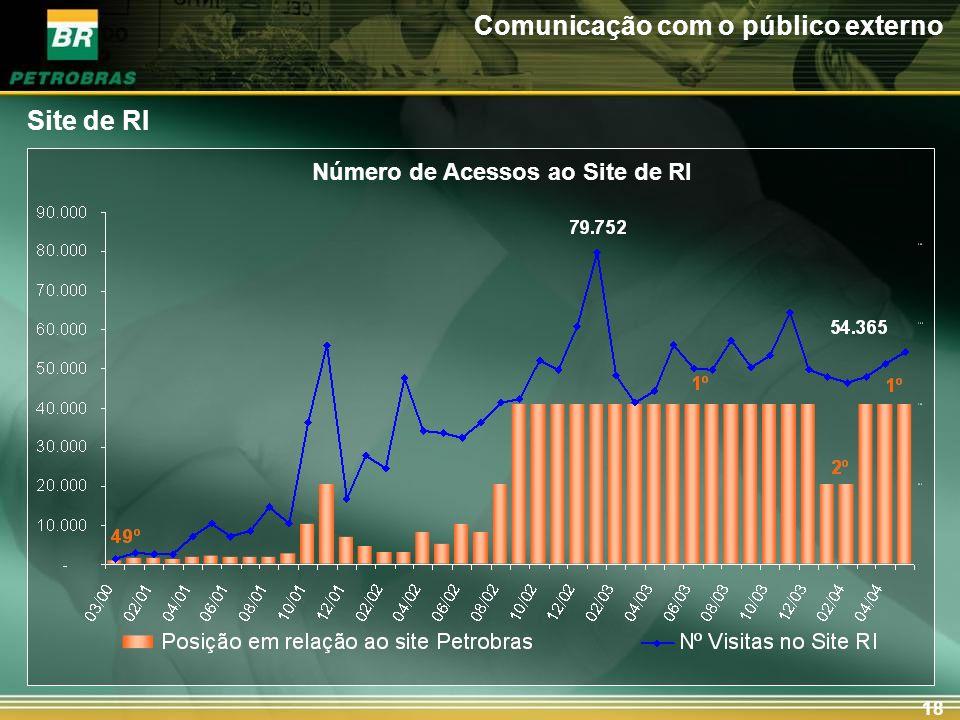 18 Número de Acessos ao Site de RI Site de RI Comunicação com o público externo