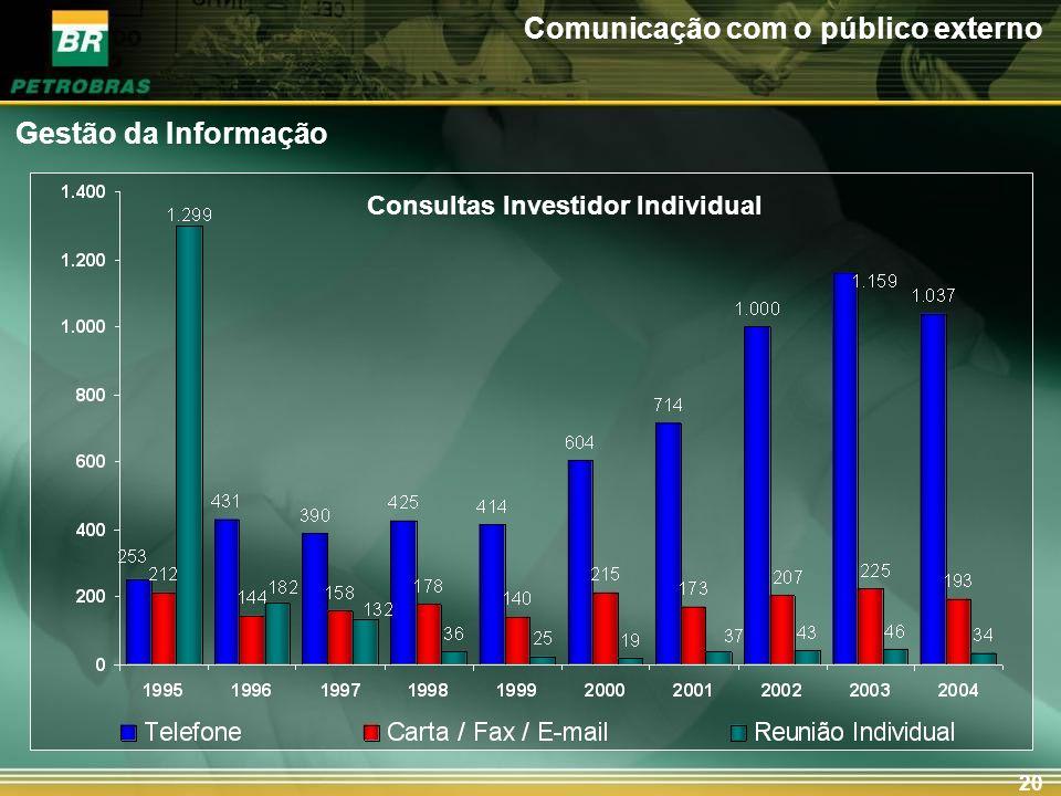 20 Consultas Investidor Individual Gestão da Informação Comunicação com o público externo