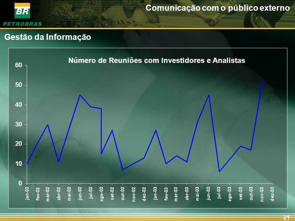21 Gestão da Informação Comunicação com o público externo Número de Reuniões com Investidores e Analistas