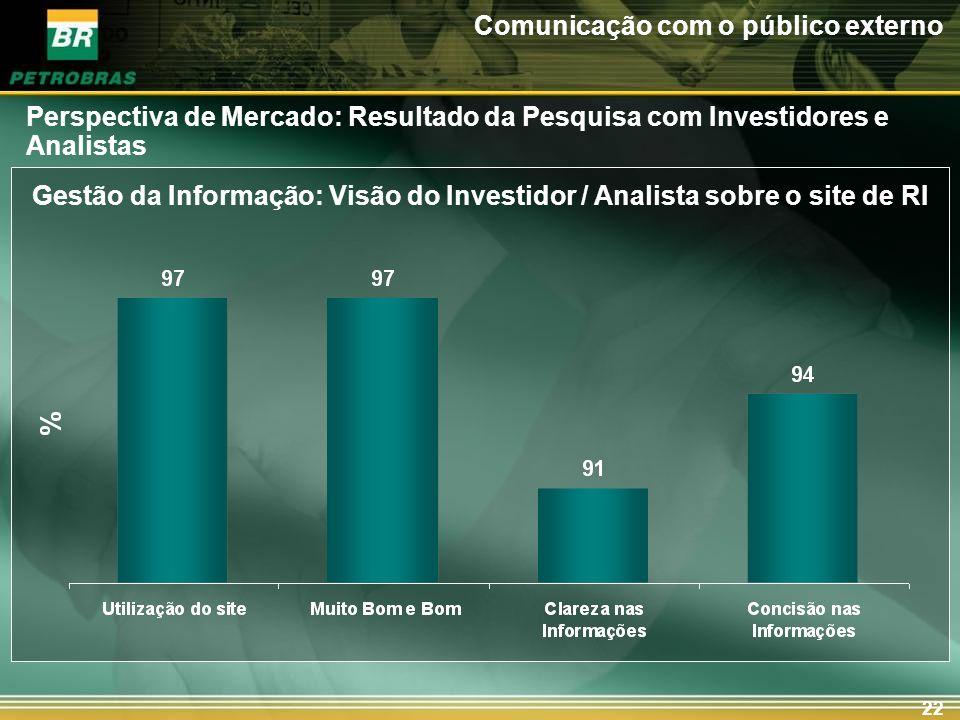 22 Gestão da Informação: Visão do Investidor / Analista sobre o site de RI Comunicação com o público externo Perspectiva de Mercado: Resultado da Pesq
