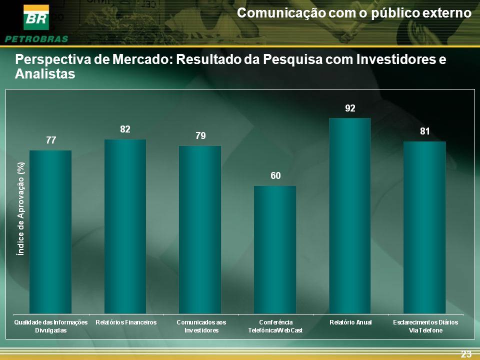 23 Comunicação com o público externo Perspectiva de Mercado: Resultado da Pesquisa com Investidores e Analistas