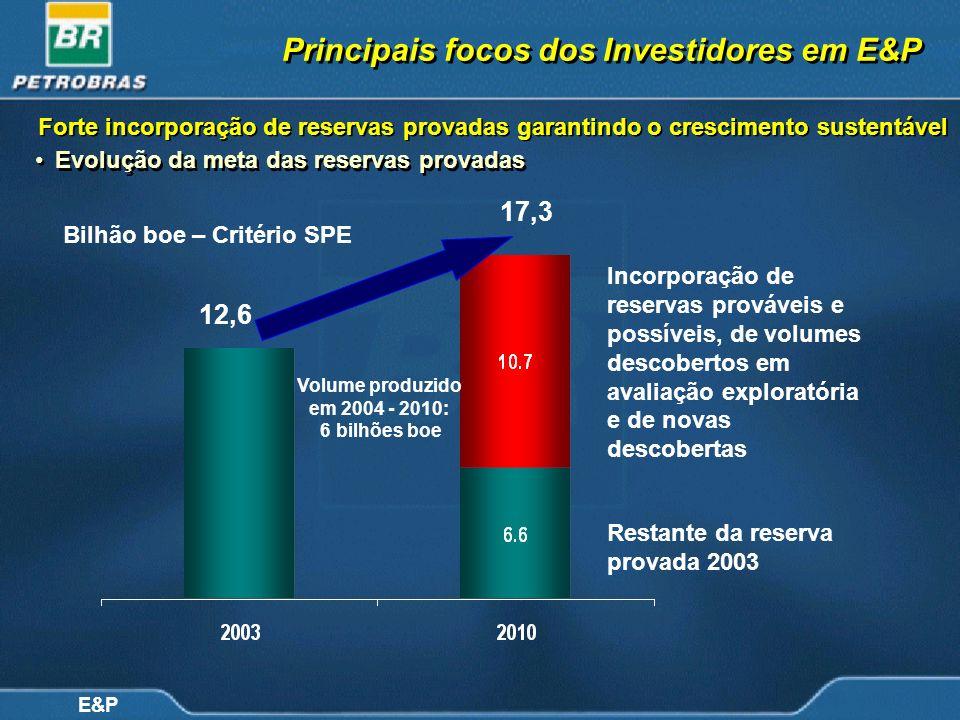 E&P Evolução da meta das reservas provadas 17,3 12,6 Restante da reserva provada 2003 Volume produzido em 2004 - 2010: 6 bilhões boe Incorporação de r