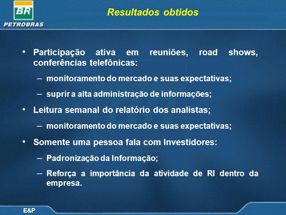 E&P Resultados obtidos Participação ativa em reuniões, road shows, conferências telefônicas: – monitoramento do mercado e suas expectativas; – suprir