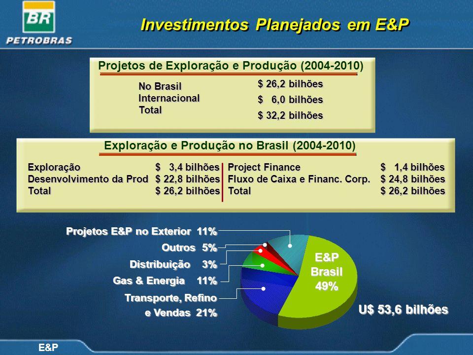 E&P Investimentos Planejados em E&P Projetos E&P no Exterior 11% Outros 5% Distribuição 3% Gas & Energia 11% Transporte, Refino Transporte, Refino e V