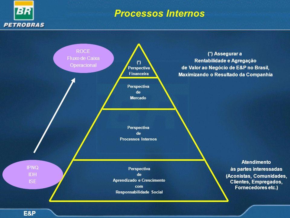 E&P Processos Internos (*) Assegurar a Rentabilidade e Agregação de Valor ao Negócio de E&P no Brasil, Maximizando o Resultado da Companhia (*) Perspe