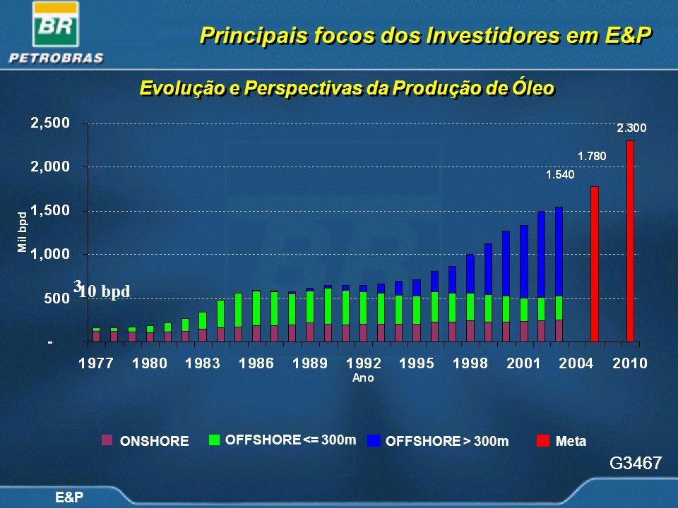 E&P Evolução e Perspectivas da Produção de Óleo 10 bpd 3 G3467 ONSHORE OFFSHORE <= 300m OFFSHORE > 300mMeta Principais focos dos Investidores em E&P