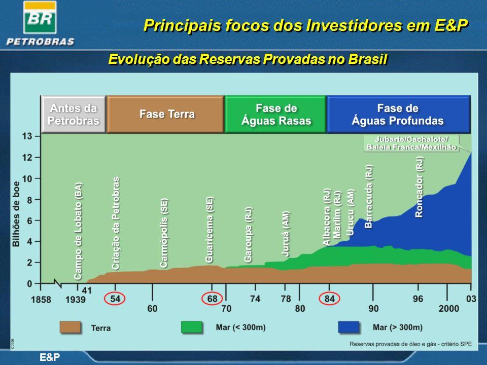 E&P Evolução das Reservas Provadas no Brasil Principais focos dos Investidores em E&P