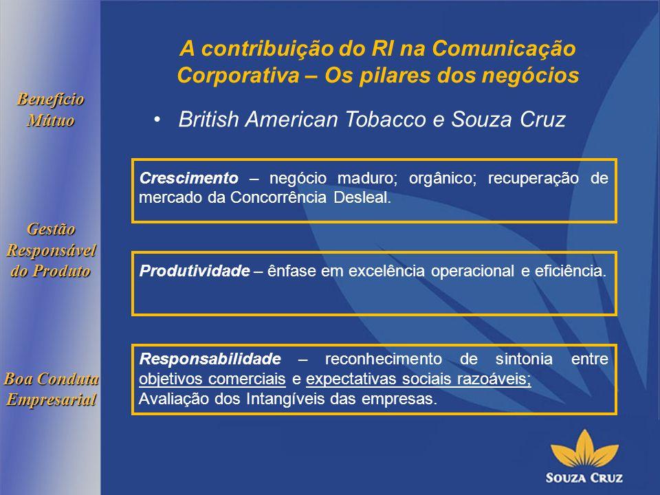 A contribuição do RI na Comunicação Corporativa – Os pilares dos negócios British American Tobacco e Souza Cruz Crescimento – negócio maduro; orgânico; recuperação de mercado da Concorrência Desleal.