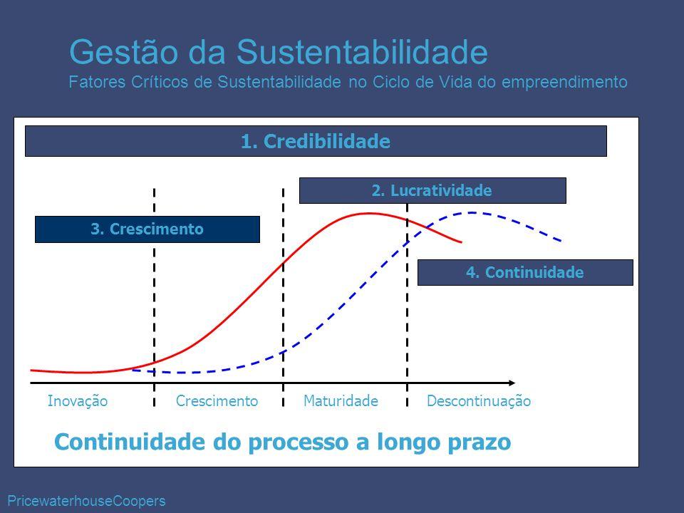 1. Credibilidade 2. Lucratividade 3. Crescimento 4. Continuidade InovaçãoCrescimentoMaturidadeDescontinuação Continuidade do processo a longo prazo Ge
