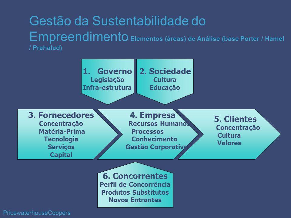3. Fornecedores Concentração Matéria-Prima Tecnologia Serviços Capital 4. Empresa Recursos Humanos Processos Conhecimento Gestão Corporativa 5. Client