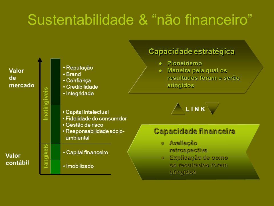 Sustentabilidade & não financeiro Valor de mercado Valor contábil Avaliação retrospectiva Avaliação retrospectiva Explicação de como os resultados for