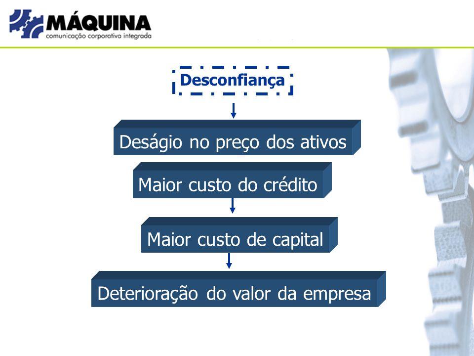Desconfiança Deságio no preço dos ativos Maior custo do crédito Maior custo de capital Deterioração do valor da empresa
