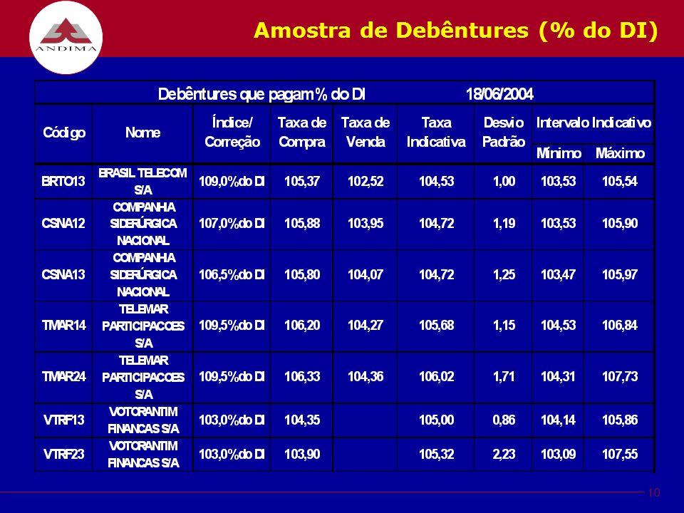 10 Amostra de Debêntures (% do DI)