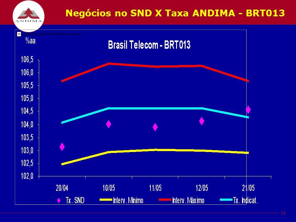16 Negócios no SND X Taxa ANDIMA - BRT013