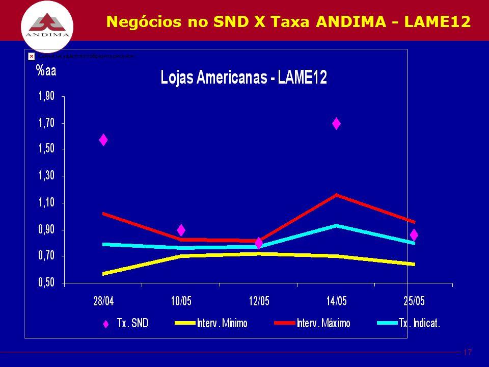 17 Negócios no SND X Taxa ANDIMA - LAME12