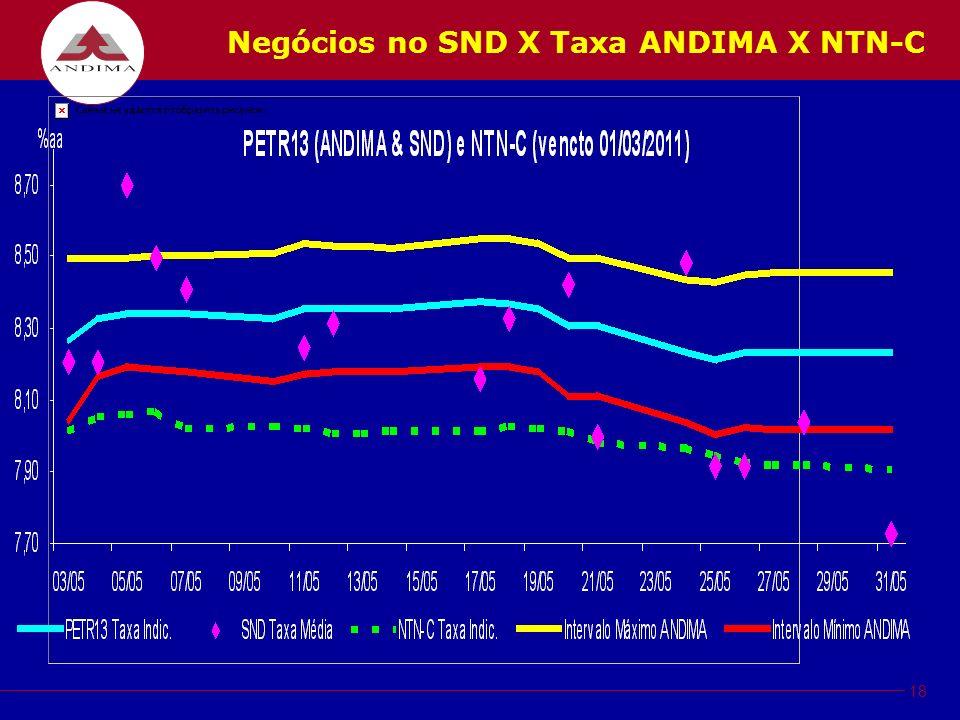 18 Negócios no SND X Taxa ANDIMA X NTN-C